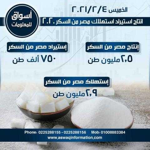 أسواق للمعلومات ترصد انتاج واستيراد واستهلاك مصر من السكر لعام 2020...